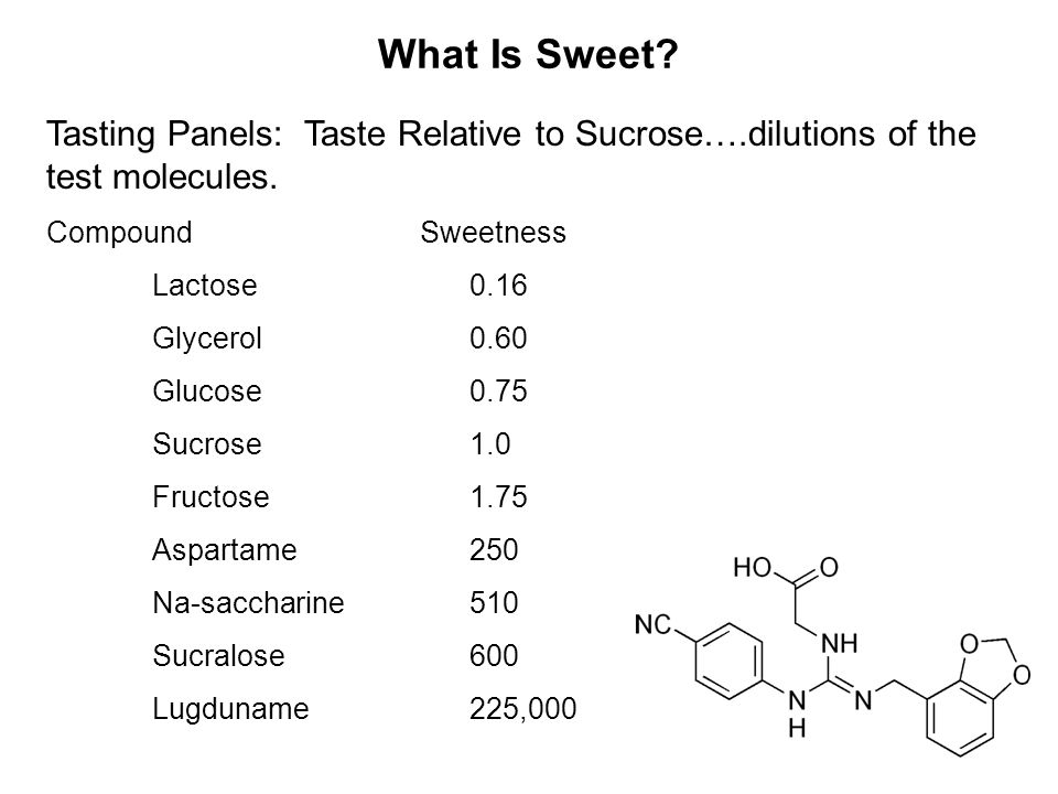 What Is Sweet. Tasting Panels: Taste Relative to Sucrose….dilutions of the test molecules.