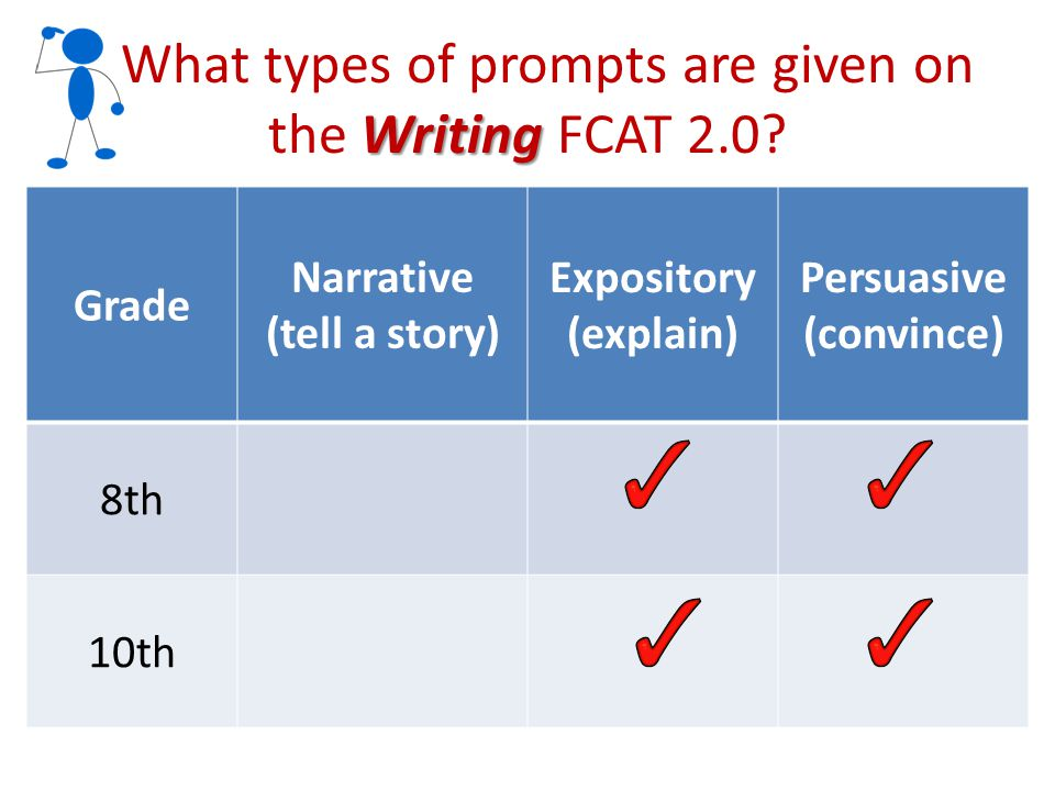 Writing What types of prompts are given on the Writing FCAT 2.0? Grade Narrative (tell a story) Expository (explain) Persuasive (convince) 8th 10th