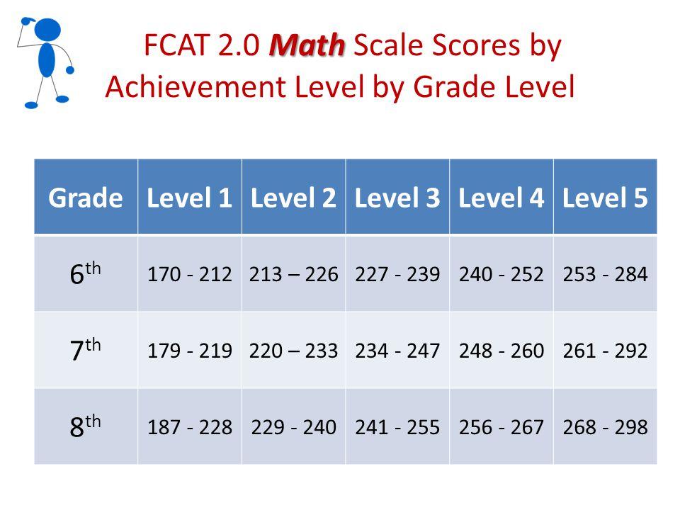 Math FCAT 2.0 Math Scale Scores by Achievement Level by Grade Level GradeLevel 1Level 2Level 3Level 4Level 5 6 th 170 - 212213 – 226227 - 239240 - 252253 - 284 7 th 179 - 219220 – 233234 - 247248 - 260261 - 292 8 th 187 - 228229 - 240241 - 255256 - 267268 - 298