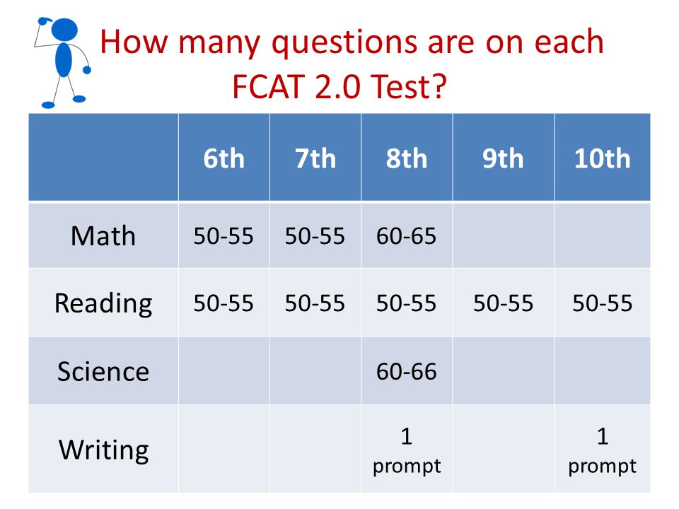 How many questions are on each FCAT 2.0 Test? 6th7th8th9th10th Math 50-55 60-65 Reading 50-55 Science 60-66 Writing 1 prompt 1 prompt