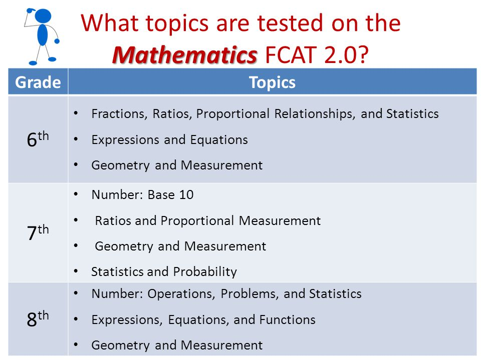 Reading What topics are tested on the Reading FCAT 2.0.