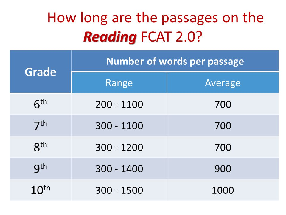 Reading How long are the passages on the Reading FCAT 2.0? Grade Number of words per passage RangeAverage 6 th 200 - 1100700 7 th 300 - 1100700 8 th 3
