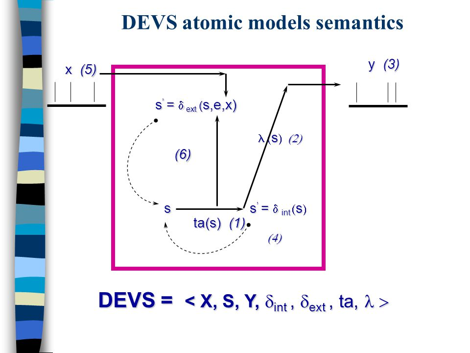 DEVS Formalism  Discrete-Event formalism: time advances using a continuous time base.