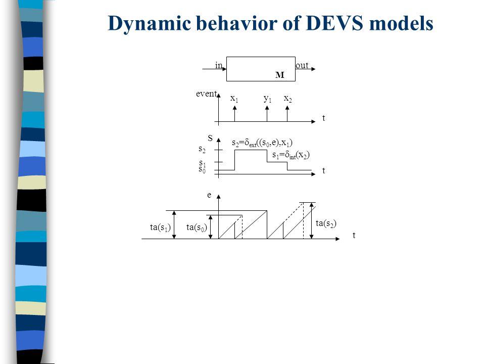 ta(s) (1) s DEVS = < X, S, Y,  int,  ext, ta,   s  y (3) s ' =  int  s    x (5) s ' =  ext ( s,e,x) (6) (6) DEVS atomic models semantics