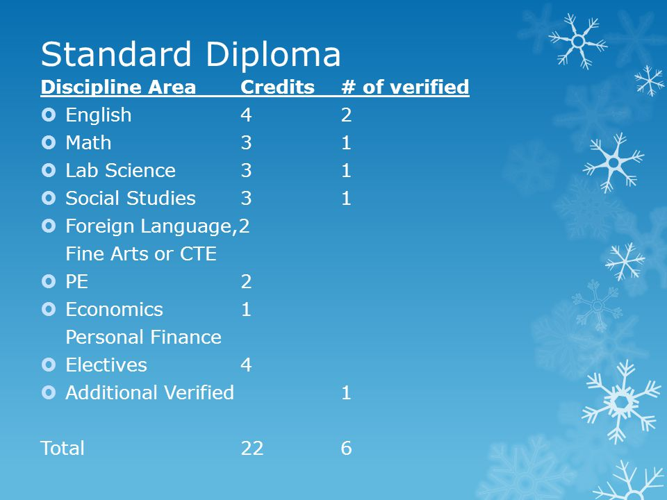 Standard Diploma Discipline AreaCredits# of verified  English42  Math31  Lab Science31  Social Studies31  Foreign Language,2 Fine Arts or CTE  PE2  Economics1 Personal Finance  Electives4  Additional Verified1 Total226