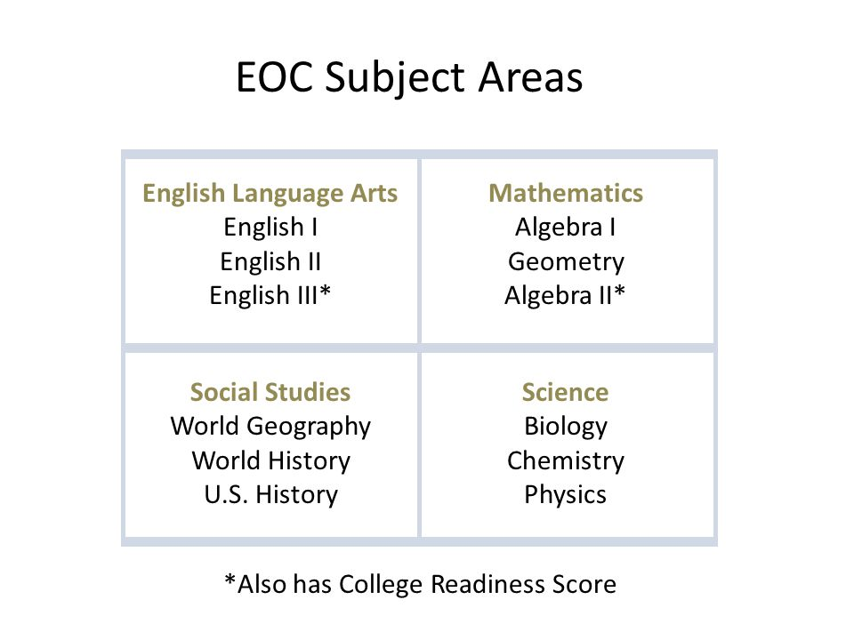 English Language Arts English I English II English III* Mathematics Algebra I Geometry Algebra II* Social Studies World Geography World History U.S.