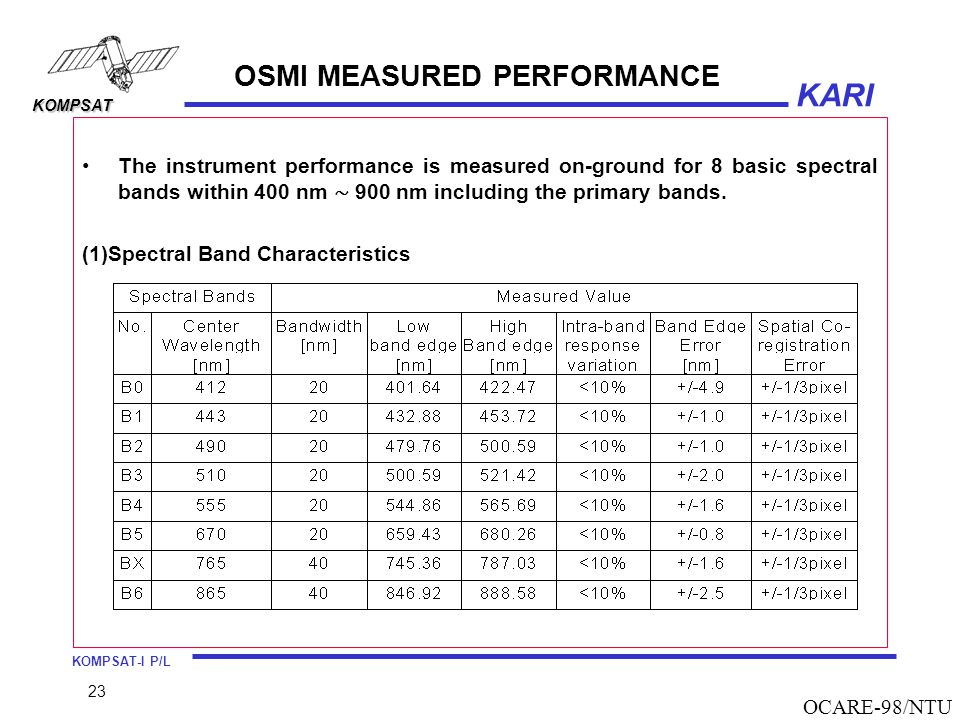 KOMPSAT-I P/L KARI KOMPSAT 23 OCARE-98/NTU OSMI MEASURED PERFORMANCE The instrument performance is measured on-ground for 8 basic spectral bands within 400 nm ∼ 900 nm including the primary bands.