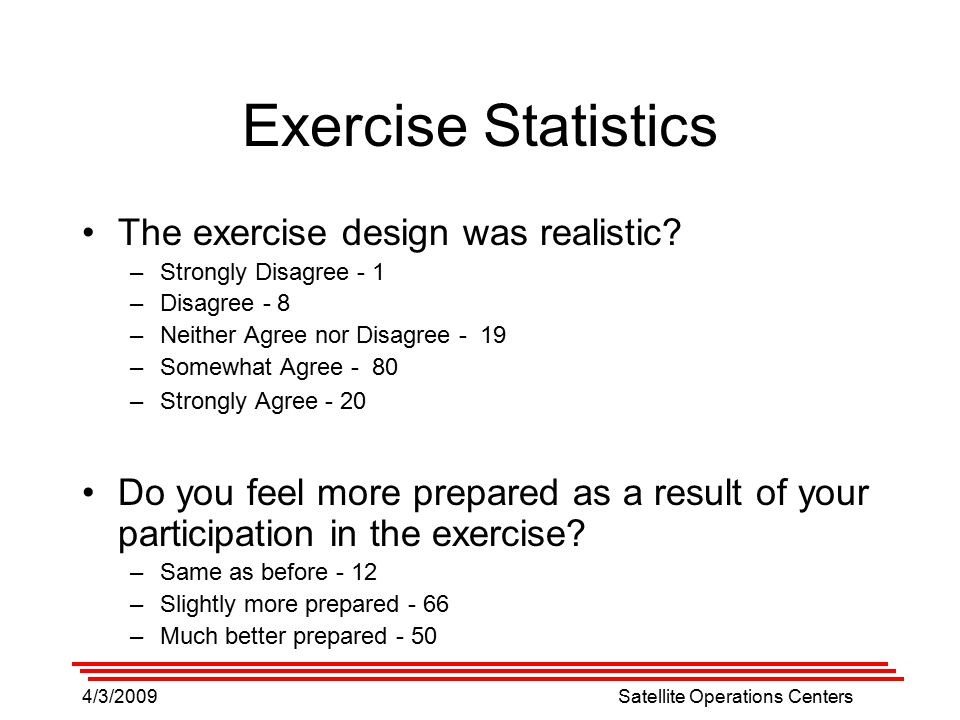 4/3/2009Satellite Operations Centers Exercise Statistics The exercise design was realistic.