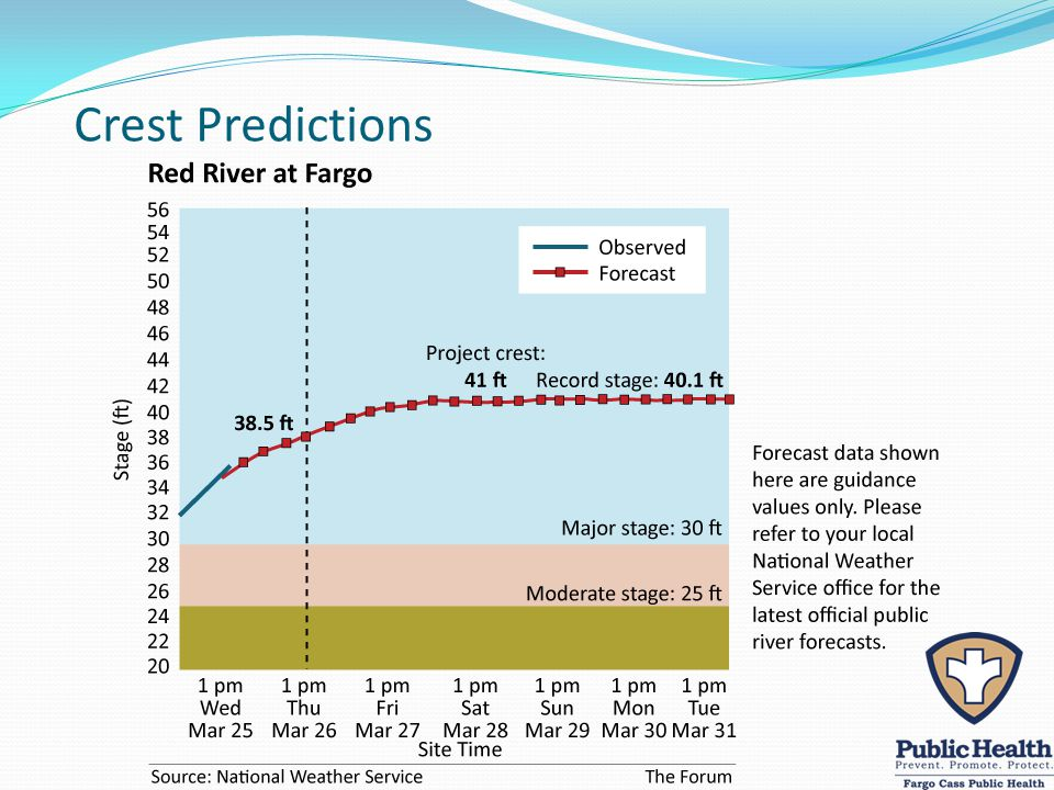 Crest Predictions