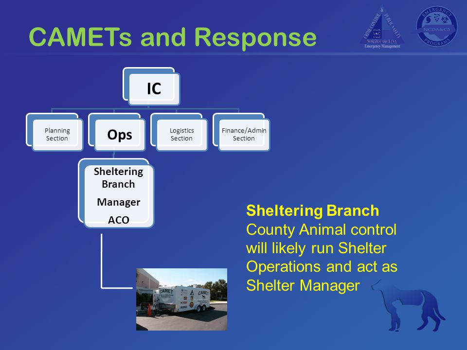 CAMETs and Response IC Planning Section Ops Sheltering Branch Manager ACO Logistics Section Finance/Admin Section Sheltering Branch County Animal control will likely run Shelter Operations and act as Shelter Manager