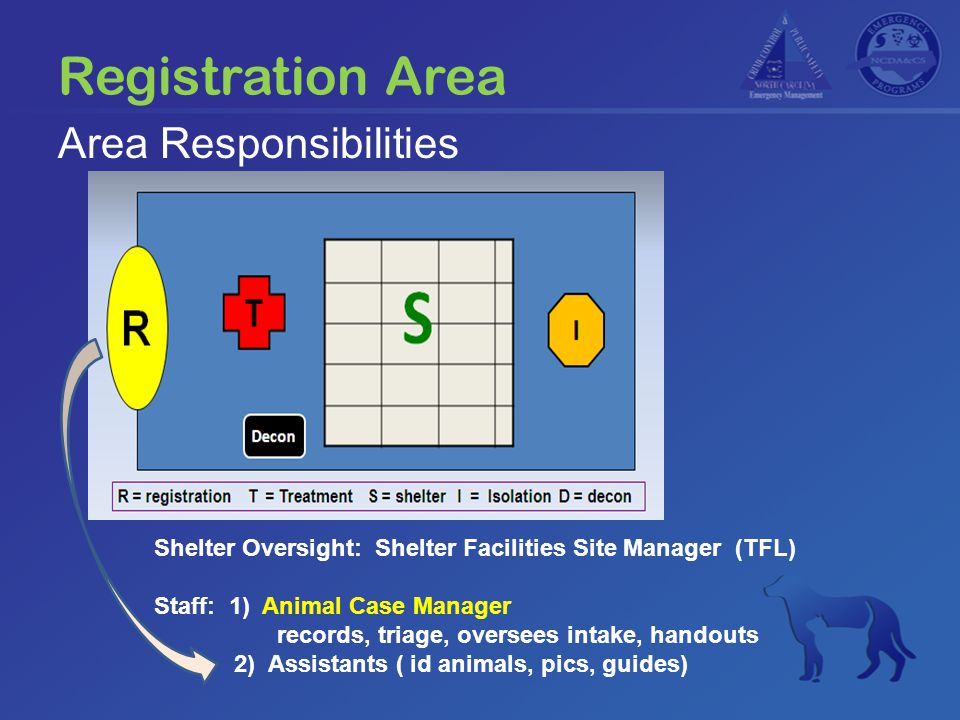 Registration Area Shelter Oversight: Shelter Facilities Site Manager (TFL) Staff: 1) Animal Case Manager records, triage, oversees intake, handouts 2) Assistants ( id animals, pics, guides) Area Responsibilities
