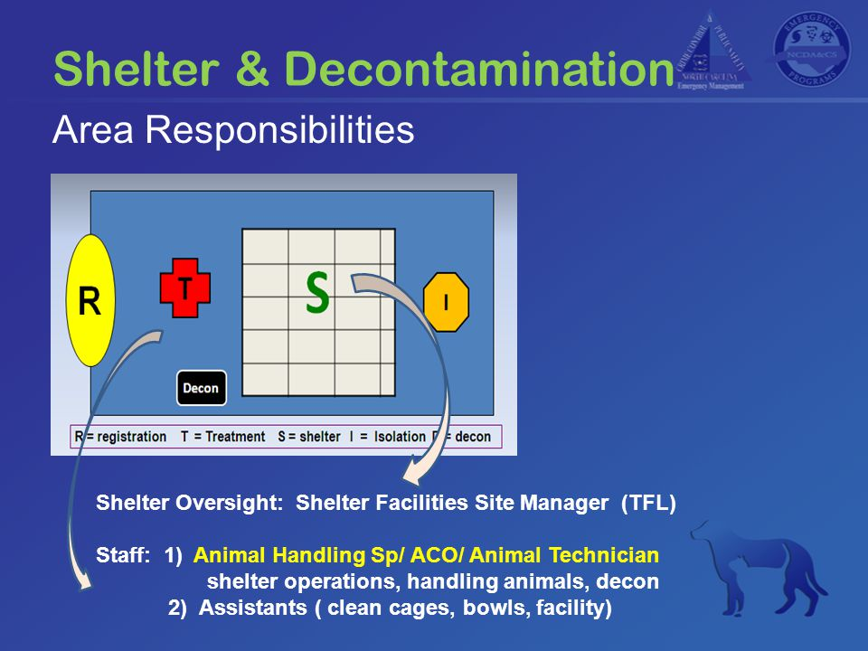Shelter & Decontamination Shelter Oversight: Shelter Facilities Site Manager (TFL) Staff: 1) Animal Handling Sp/ ACO/ Animal Technician shelter operat
