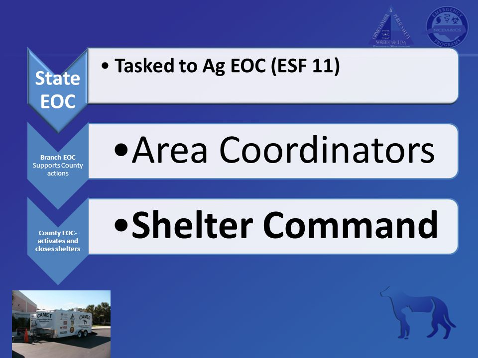 State EOC Tasked to Ag EOC (ESF 11) Branch EOC Supports County actions Area Coordinators County EOC- activates and closes shelters Shelter Command
