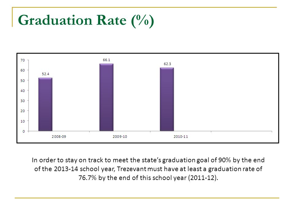 Graduation Rate (%) In order to stay on track to meet the state's graduation goal of 90% by the end of the 2013-14 school year, Trezevant must have at least a graduation rate of 76.7% by the end of this school year (2011-12).
