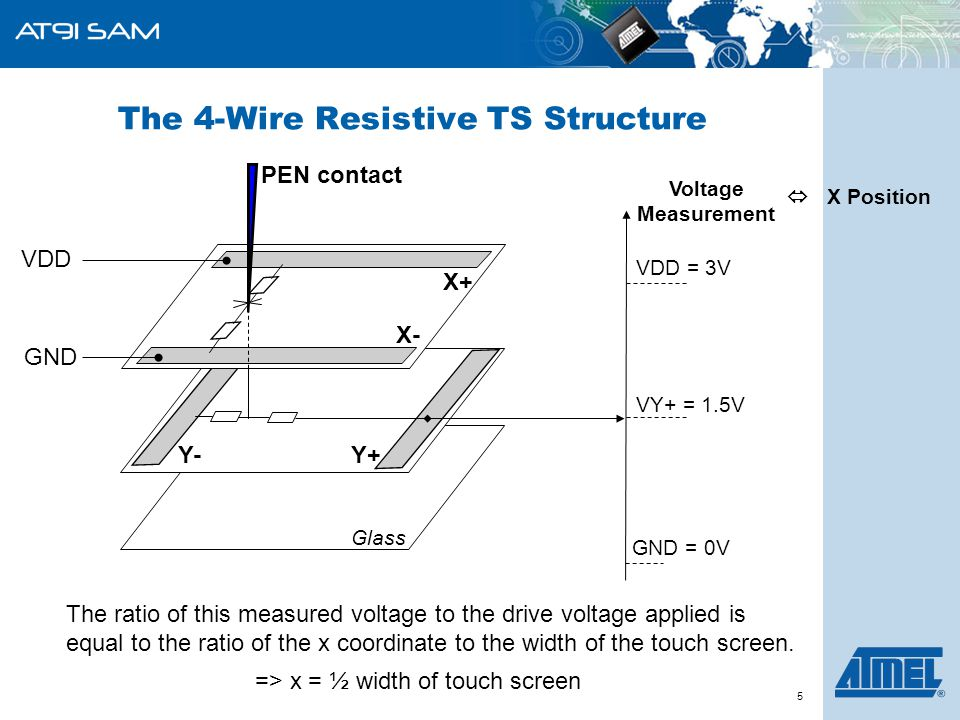 ARM-Based Products Group 5 The 4-Wire Resistive TS Structure Voltage Measurement GND = 0V VDD = 3V VY+ = 1.5V X+ X- Y+Y- Glass VDD GND PEN contact The