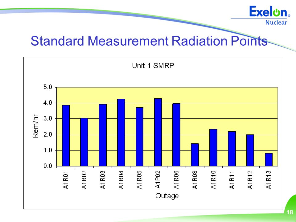 18 Standard Measurement Radiation Points
