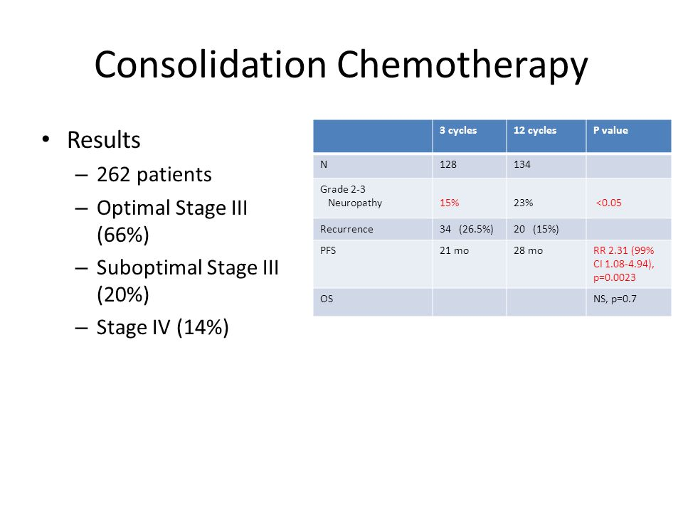 Consolidation Chemotherapy Results – 262 patients – Optimal Stage III (66%) – Suboptimal Stage III (20%) – Stage IV (14%) 3 cycles12 cyclesP value N12