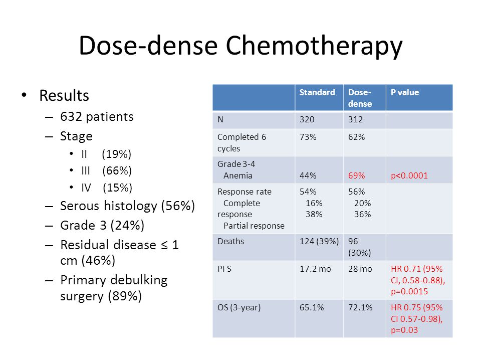 Dose-dense Chemotherapy Results – 632 patients – Stage II (19%) III (66%) IV (15%) – Serous histology (56%) – Grade 3 (24%) – Residual disease ≤ 1 cm