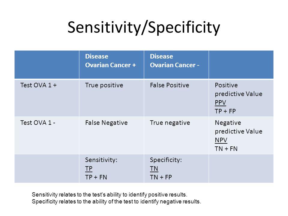 Sensitivity/Specificity Disease Ovarian Cancer + Disease Ovarian Cancer - Test OVA 1 +True positiveFalse PositivePositive predictive Value PPV TP + FP