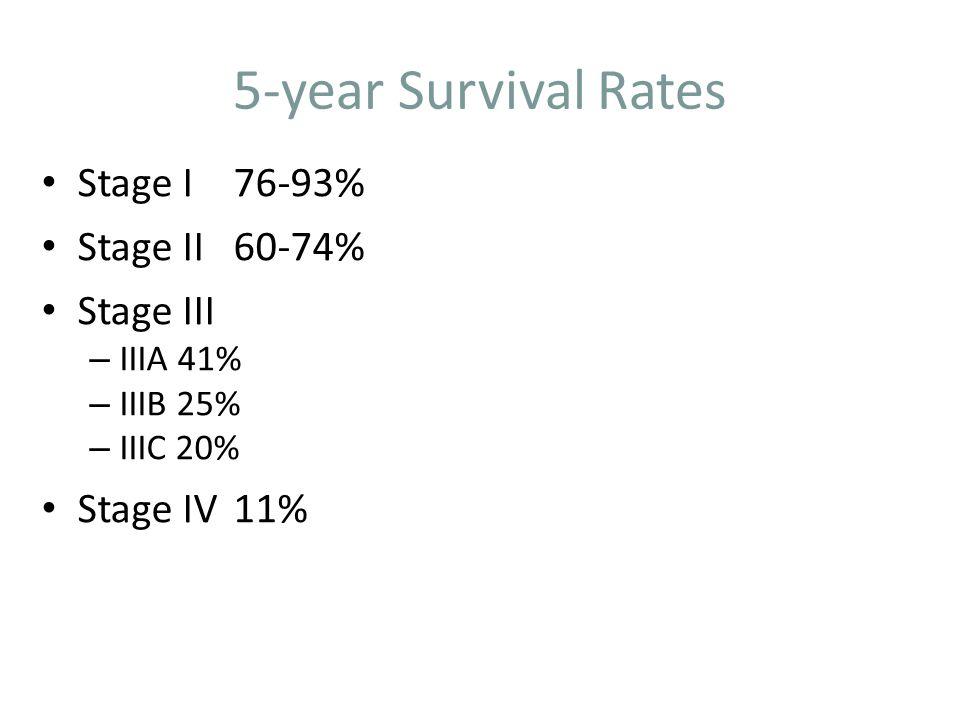 5-year Survival Rates Stage I76-93% Stage II60-74% Stage III – IIIA 41% – IIIB 25% – IIIC 20% Stage IV11%