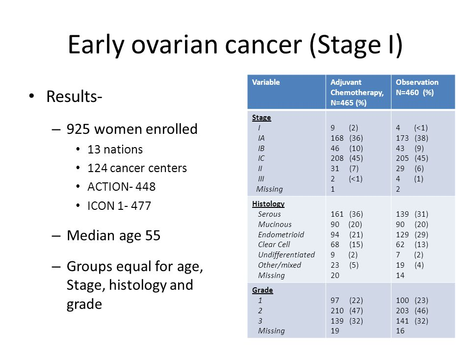 Early ovarian cancer (Stage I) Results- – 925 women enrolled 13 nations 124 cancer centers ACTION- 448 ICON 1- 477 – Median age 55 – Groups equal for