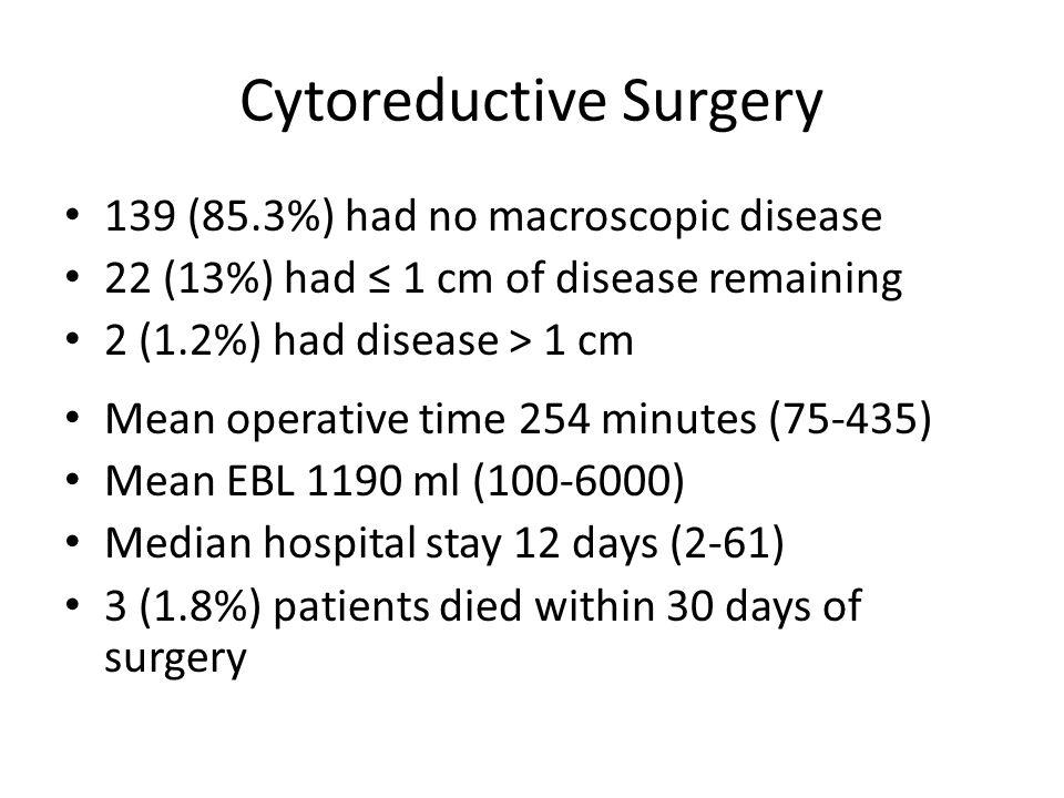 Cytoreductive Surgery 139 (85.3%) had no macroscopic disease 22 (13%) had ≤ 1 cm of disease remaining 2 (1.2%) had disease > 1 cm Mean operative time