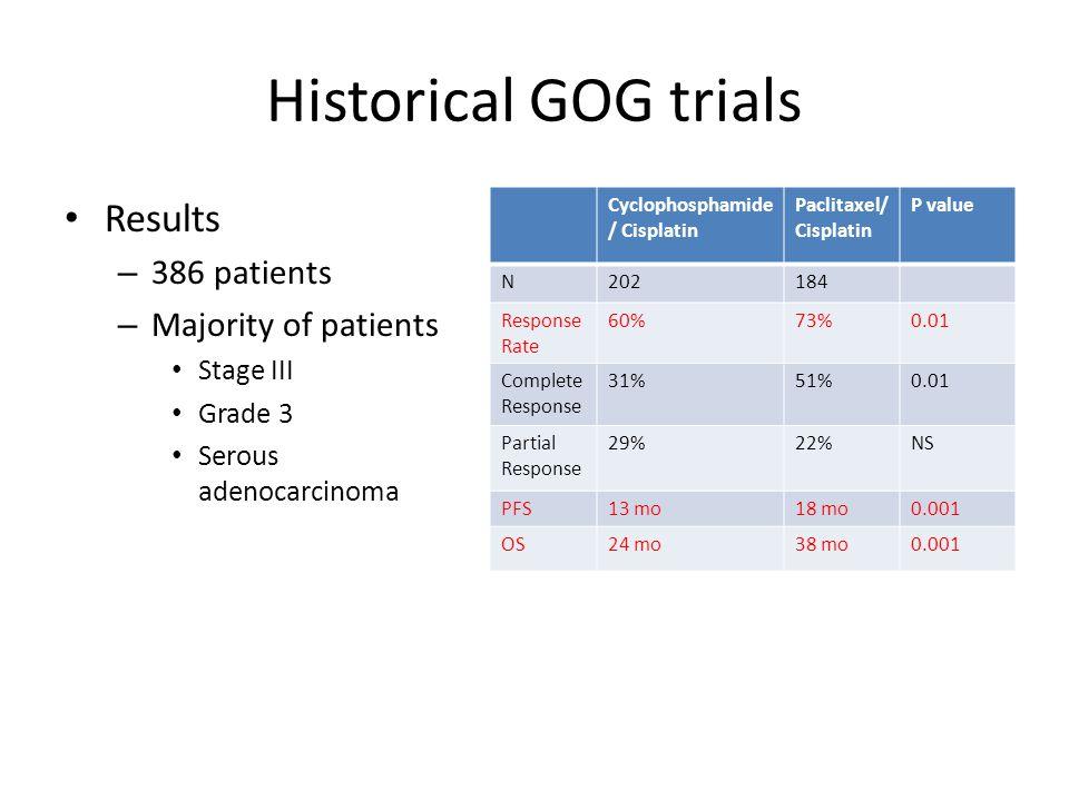 Historical GOG trials Results – 386 patients – Majority of patients Stage III Grade 3 Serous adenocarcinoma Cyclophosphamide / Cisplatin Paclitaxel/ C