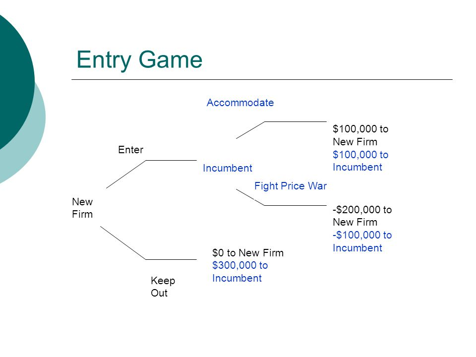 Entry Game New Firm Enter Incumbent Accommodate Fight Price War $100,000 to New Firm $100,000 to Incumbent -$200,000 to New Firm -$100,000 to Incumbent Keep Out $0 to New Firm $300,000 to Incumbent