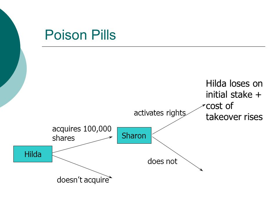 Sharon Hilda acquires 100,000 shares doesn't acquire does not activates rights Hilda loses on initial stake + cost of takeover rises Poison Pills