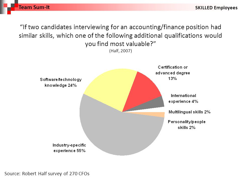 If two candidates interviewing for an accounting/finance position had similar skills, which one of the following additional qualifications would you find most valuable (Half, 2007) Source: Robert Half survey of 270 CFOs Team Sum-It SKILLED Employees