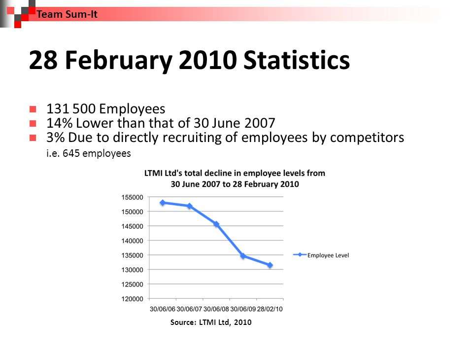 Perth Head Office Statistics 30 June 2007: 750 employees 28 February 2010: 660 Employees Source: LTMI Ltd, 2010 Team Sum-It
