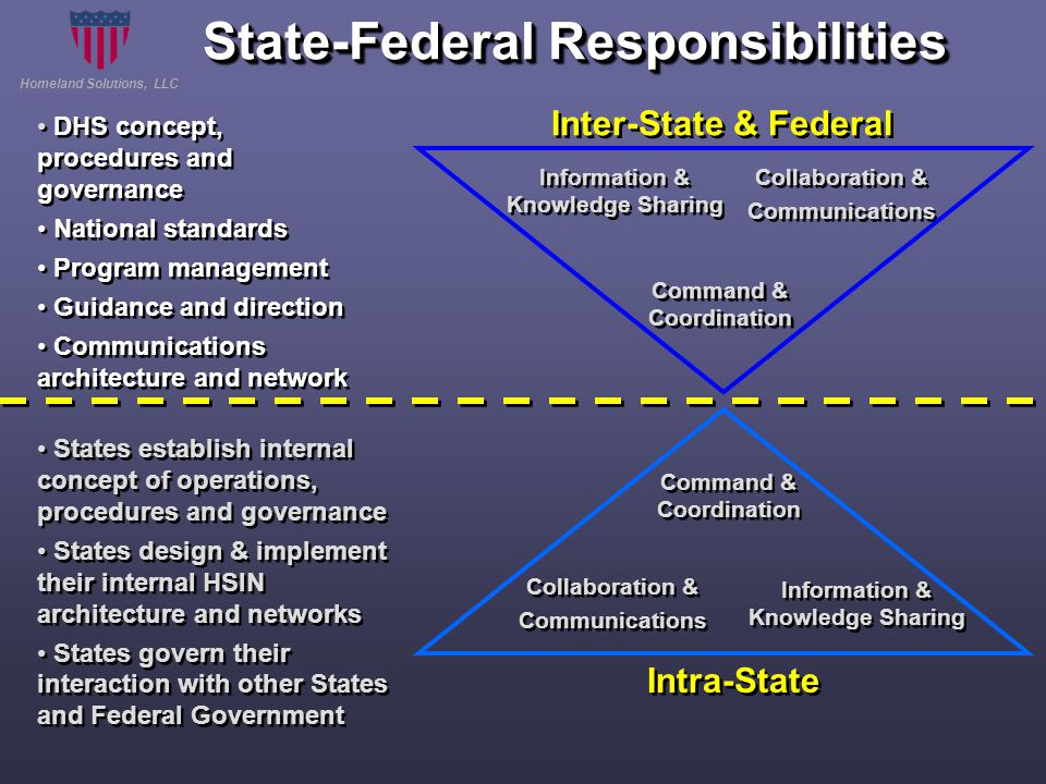 Homeland Solutions, LLC State-Federal Responsibilities Collaboration & Communications Command & Coordination Information & Knowledge Sharing Information & Knowledge Sharing Collaboration & Communications Command & Coordination Information & Knowledge Sharing Information & Knowledge Sharing States establish internal concept of operations, procedures and governance States design & implement their internal HSIN architecture and networks States govern their interaction with other States and Federal Government States establish internal concept of operations, procedures and governance States design & implement their internal HSIN architecture and networks States govern their interaction with other States and Federal Government Intra-State Inter-State & Federal DHS concept, procedures and governance National standards Program management Guidance and direction Communications architecture and network DHS concept, procedures and governance National standards Program management Guidance and direction Communications architecture and network