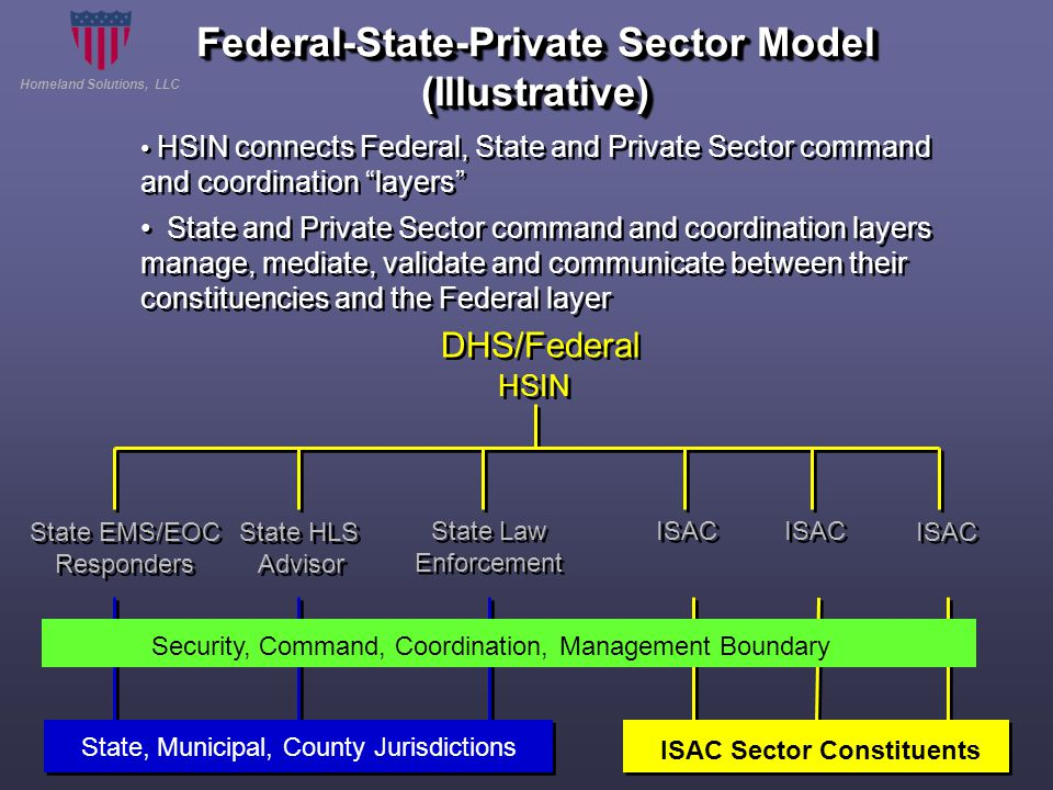 Homeland Solutions, LLC Federal-State-Private Sector Model (Illustrative) DHS/Federal State HLS Advisor State HLS Advisor State EMS/EOC Responders State EMS/EOC Responders State Law Enforcement State Law Enforcement ISAC HSIN Security, Command, Coordination, Management Boundary State, Municipal, County Jurisdictions ISAC Sector Constituents HSIN connects Federal, State and Private Sector command and coordination layers State and Private Sector command and coordination layers manage, mediate, validate and communicate between their constituencies and the Federal layer HSIN connects Federal, State and Private Sector command and coordination layers State and Private Sector command and coordination layers manage, mediate, validate and communicate between their constituencies and the Federal layer
