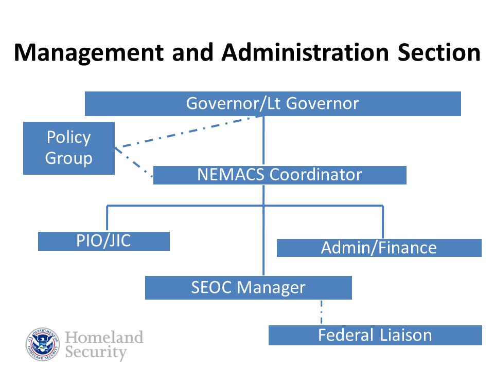 Seven Parts to the System Plan 1.Basic Plan 2.Management and Administration Section 3.Planning Section 4.Operations Section 5.Coordination Section 6.Communications and IT Section 7.Unified Command 1.Basic Plan 2.Management and Administration Section 3.Planning Section 4.Operations Section 5.Coordination Section 6.Communications and IT Section 7.Unified Command