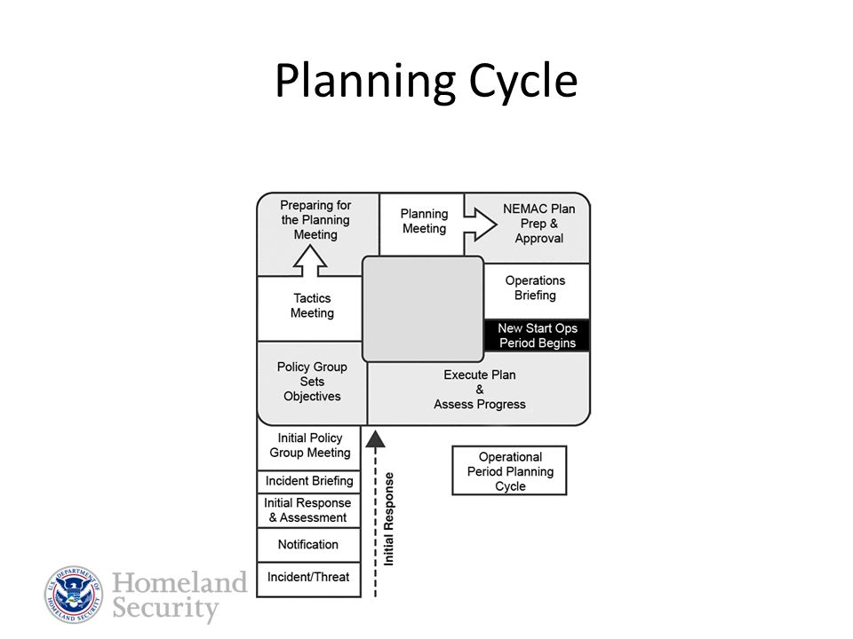 Planning Section SEOC Manager Planning Section Staff Planning Section Chief