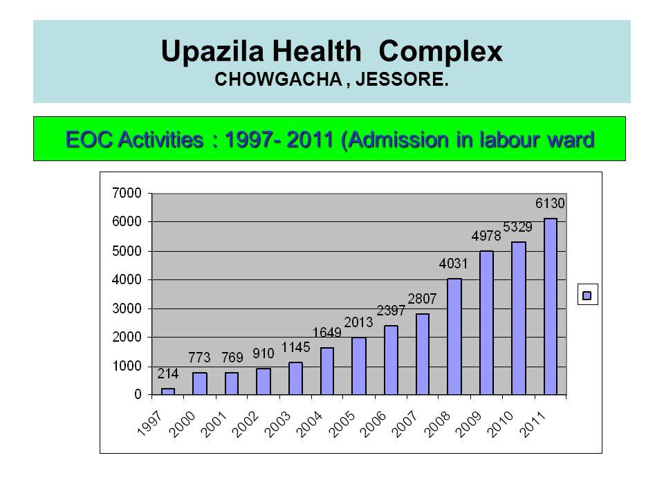 Upazila Health Complex CHOWGACHA, JESSORE. EOC Activities : 1997- 2011 (Admission in labour ward