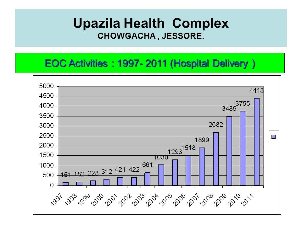 Upazila Health Complex CHOWGACHA, JESSORE. EOC Activities : 1997- 2011 (Hospital Delivery )