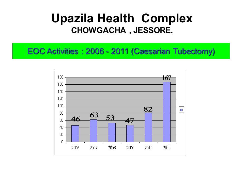 Upazila Health Complex CHOWGACHA, JESSORE. EOC Activities : 2006 - 2011 (Caesarian Tubectomy)