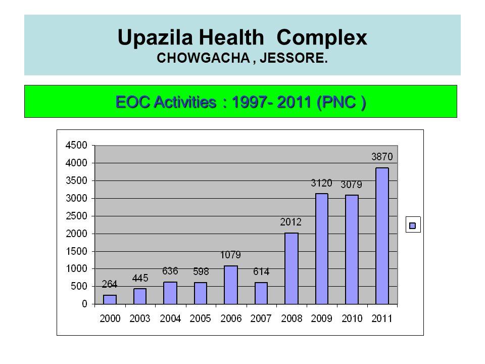 Upazila Health Complex CHOWGACHA, JESSORE. EOC Activities : 1997- 2011 (PNC )