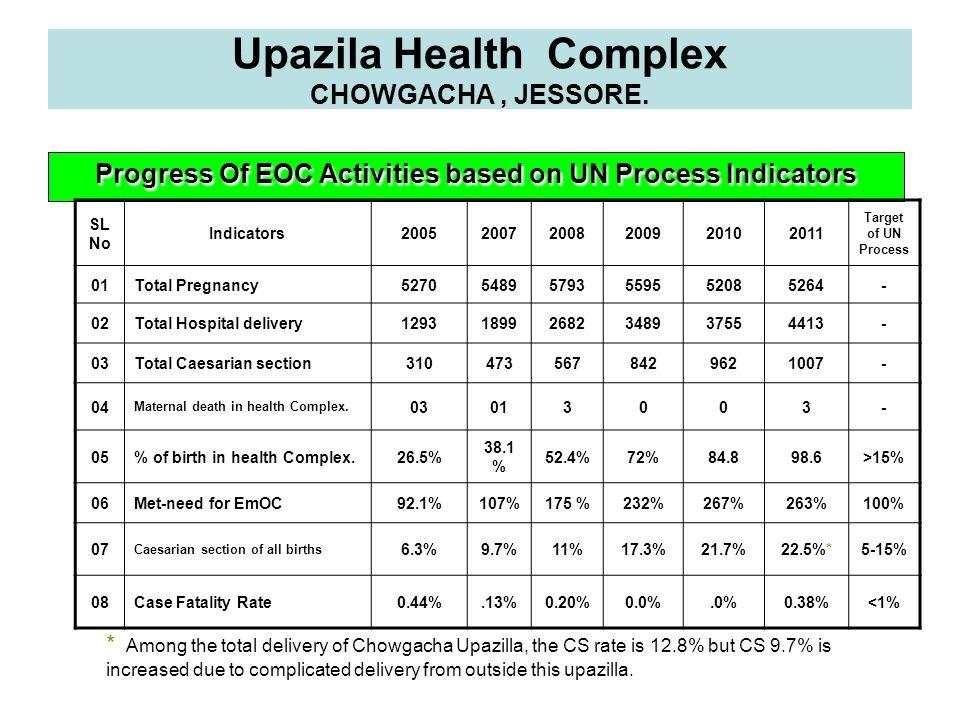 Upazila Health Complex CHOWGACHA, JESSORE. Progress Of EOC Activities based on UN Process Indicators SL No Indicators200520072008200920102011 Target o
