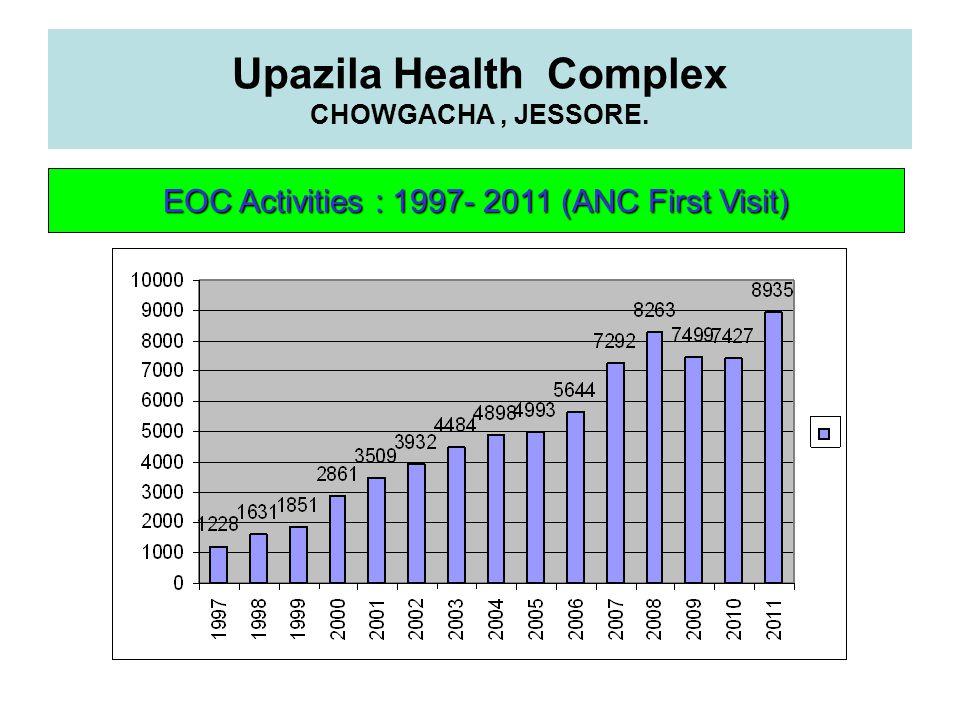Upazila Health Complex CHOWGACHA, JESSORE. EOC Activities : 1997- 2011 (ANC First Visit)