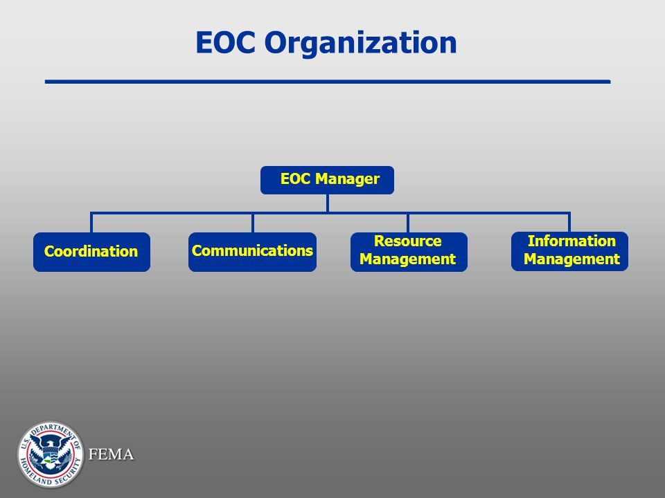 EOC Organization Coordination  Resources  Priorities  Strategic coordination  Resources  Priorities  Strategic coordination Multiagency Coordination Entity Incident Command/ Unified Command 1 Incident Command/ Unified Command 2  Situation status  Resource needs Other Multiagency Coordination Entities