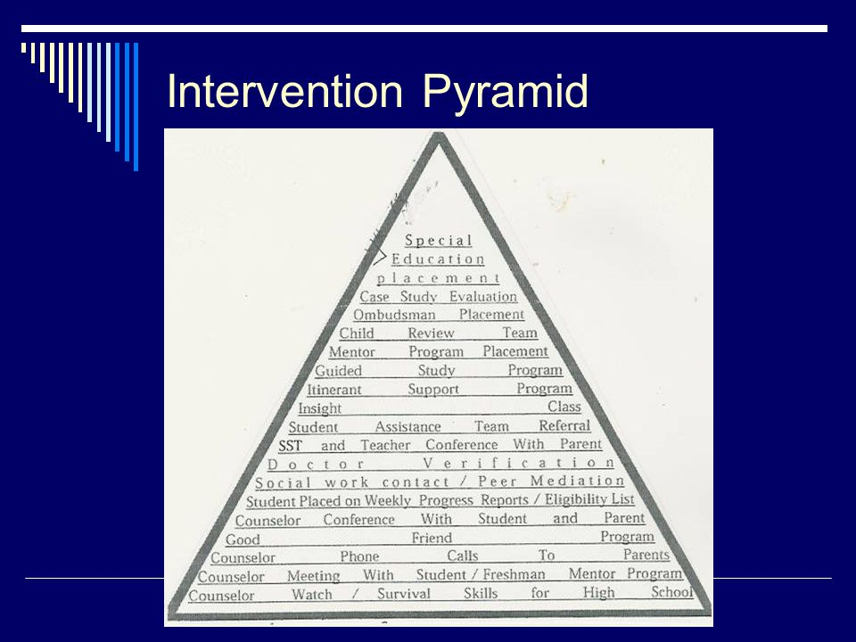 Intervention Pyramid