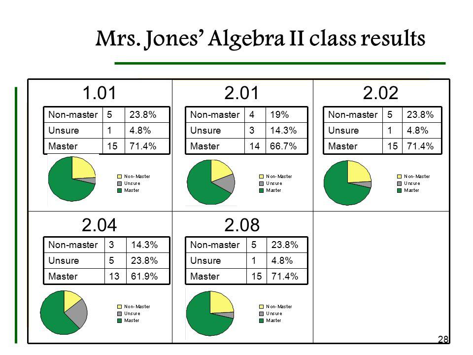 Mrs. Jones' Algebra II class results 2.082.04 2.022.011.01 14 3 4 66.7%Master 14.3%Unsure 19%Non-master 15 1 5 71.4%Master 4.8%Unsure 23.8%Non-master