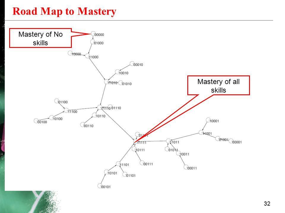 Mastery of all skills Road Map to Mastery 32 Mastery of No skills