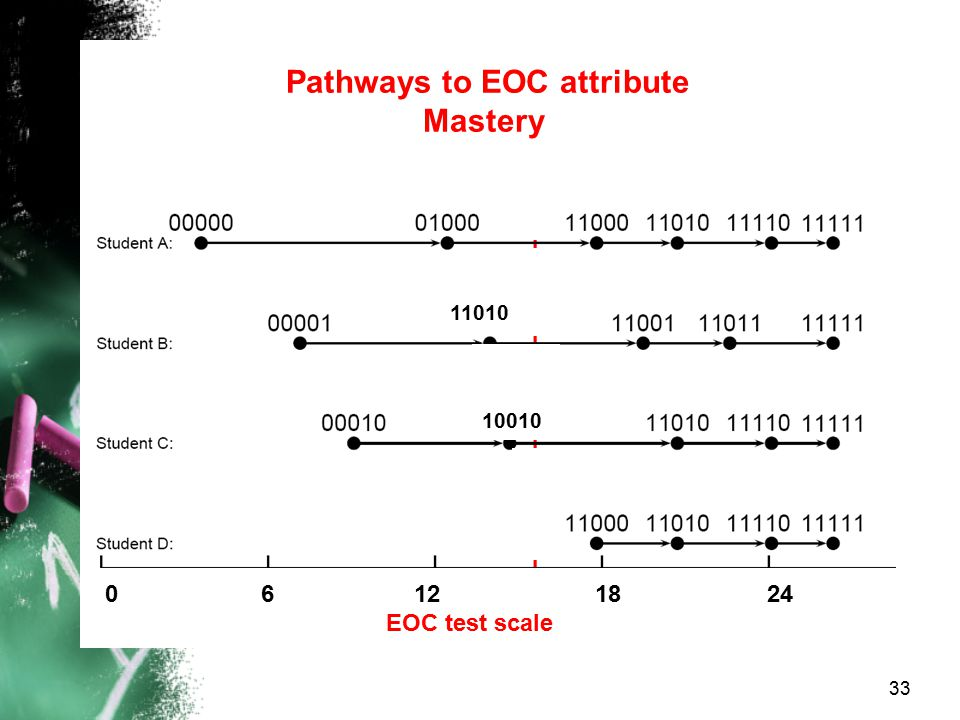 0 6 12 18 24 EOC test scale Pathways to EOC attribute Mastery 10010 33 11010