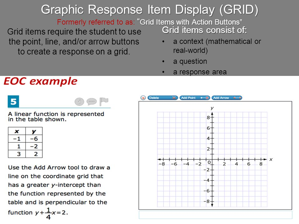 "Graphic Response Item Display (GRID) "" Grid Items with Action Buttons"" Graphic Response Item Display (GRID) Formerly referred to as: "" Grid Items with"