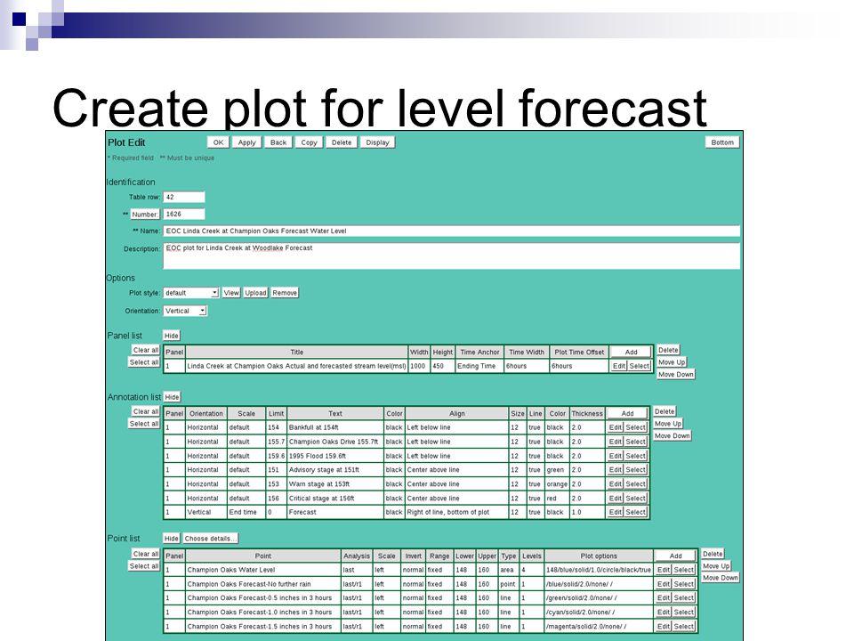 Create plot for level forecast