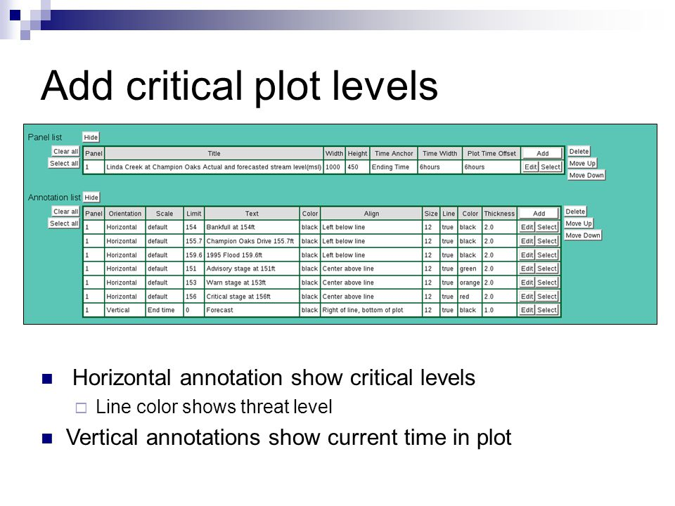 Add critical plot levels Horizontal annotation show critical levels  Line color shows threat level Vertical annotations show current time in plot