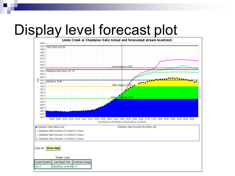 Display level forecast plot